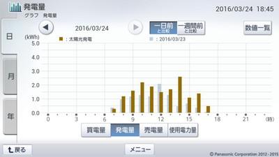 160324_グラフ