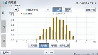 160325_グラフ