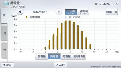 160326_グラフ