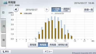 160327_グラフ