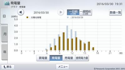 160330_グラフ