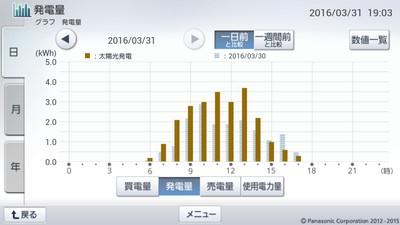 160331_グラフ