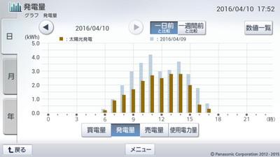 160410_グラフ