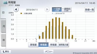 160411_グラフ