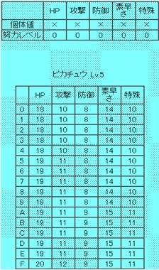 ピカチュウLv5の個体値毎の各ステータス