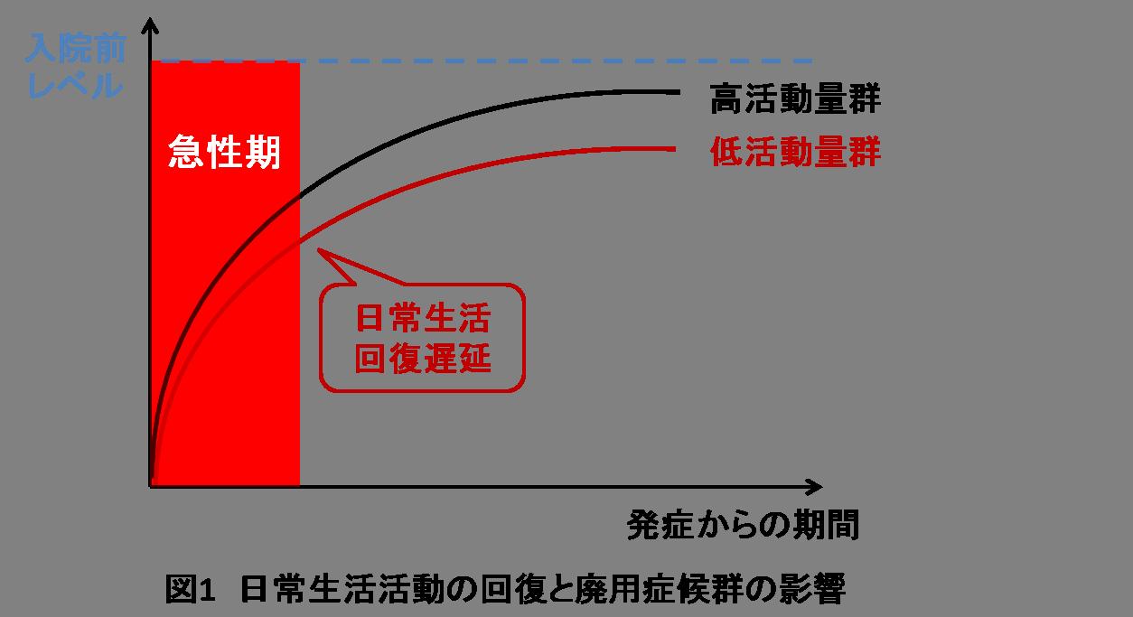廃用性筋力低下ADL改善過程イメージ図