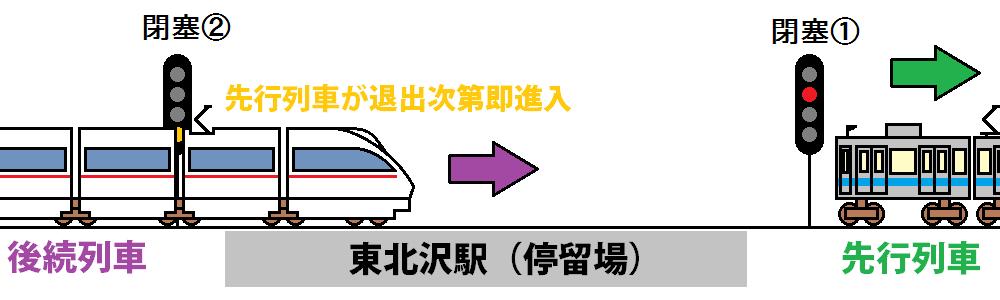東北沢駅の地下化前後の信号現示比較。地下化後は全て閉塞信号機になったため、先行列車から1閉塞以上開ける必要が無くなった。