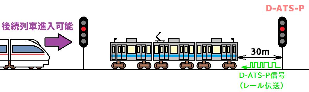D-ATS-P化後の停止位置変更による効果。停止信号に詰めて停車することにより、最後尾が閉塞境界を跨がなくなり、後続列車が1閉塞手前へ進めるようになる。