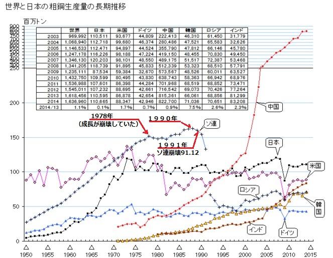 2015-11-4世界の粗鋼生産推移グラフ