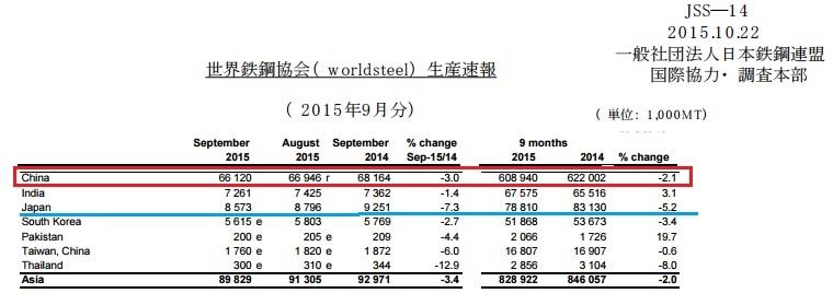2015-11-4世界の粗鋼生産量9月実績