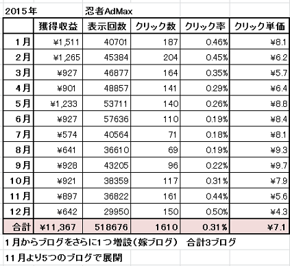 2015年 忍者アドマックス 成果表