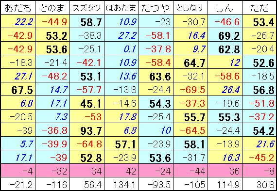 20151024結果表