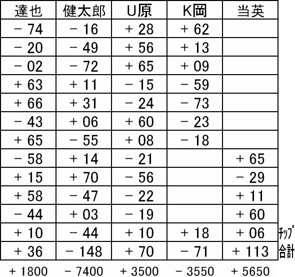 上野結果表