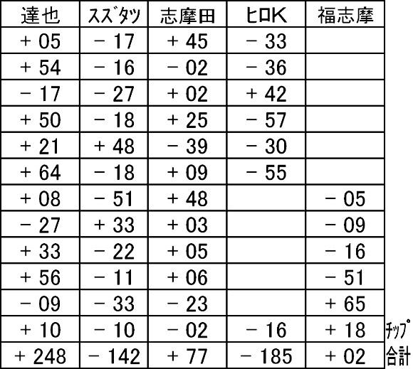 20151115結果表ハンドル