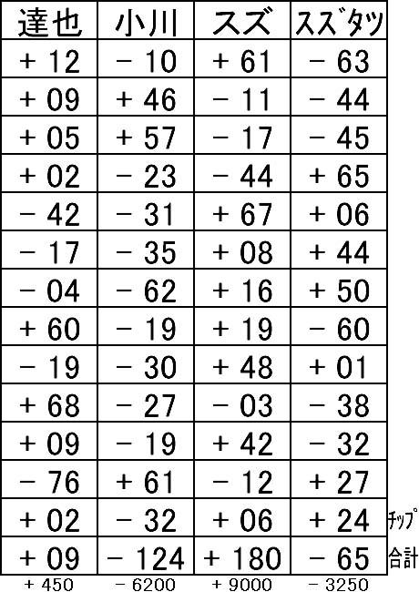 20160402結果表