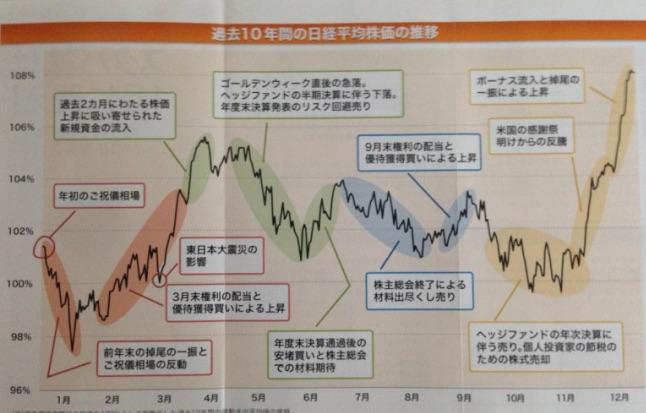 日経平均過去10年推移 アノマリー