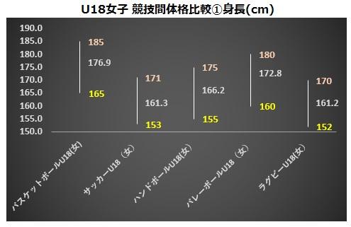 U18女子競技間体格比較①身長