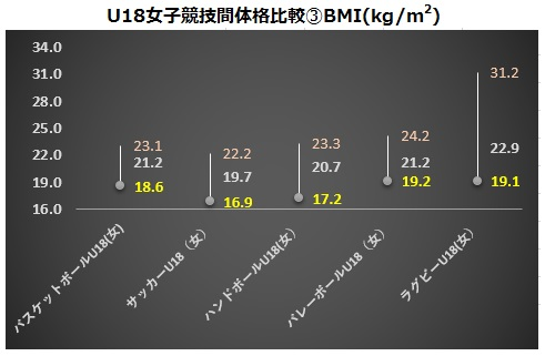U18女子競技間体格比較③BMI