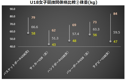 U18女子競技間体格比較②体重