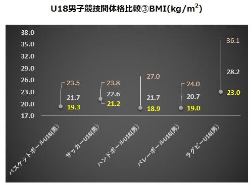 U18男子競技間体格比較③BMI