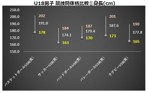 U18男子競技間比較①身長