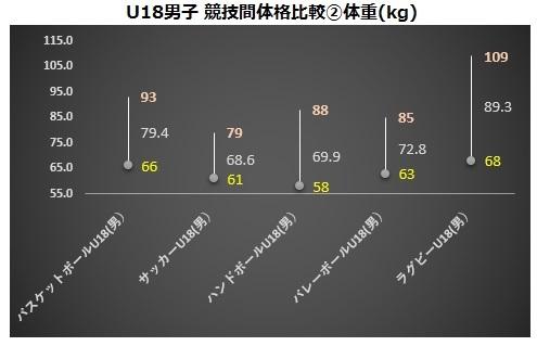 U18男子競技間比較②体重