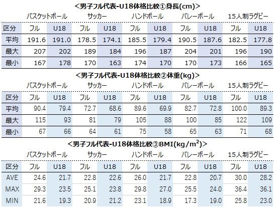 男子フル代表-U18体格比較