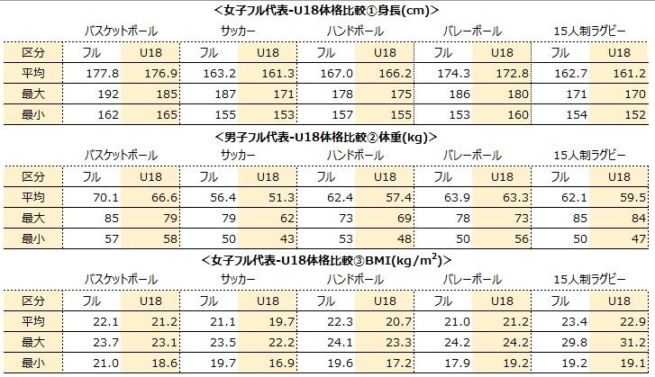 女子フル代表-U18体格比較