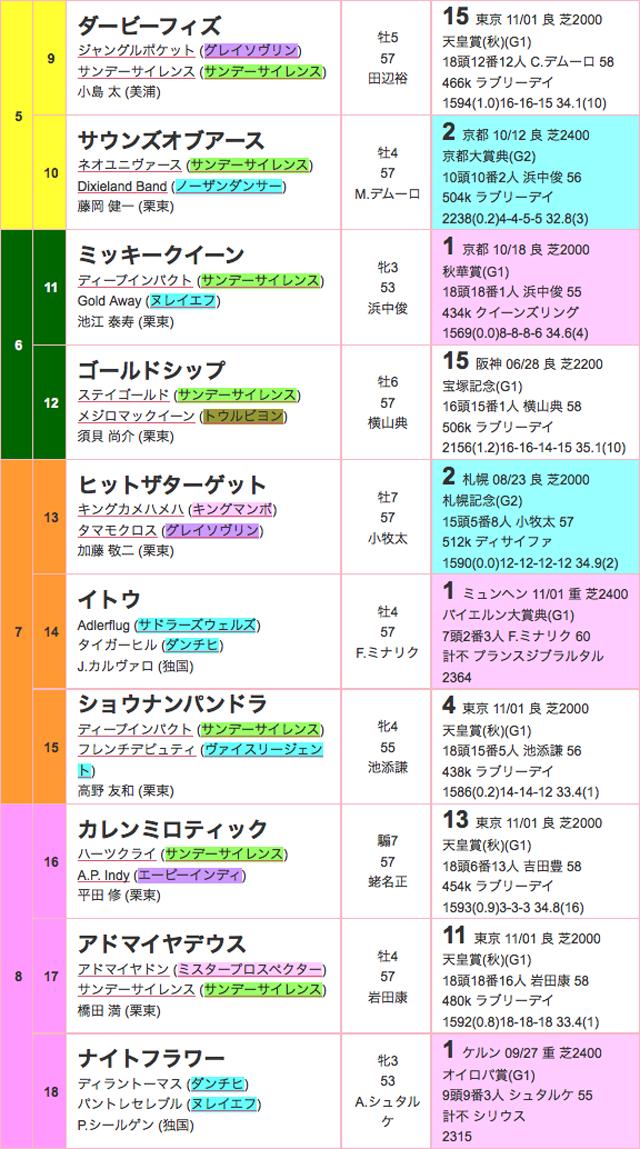 ジャパンカップ2015出馬表02