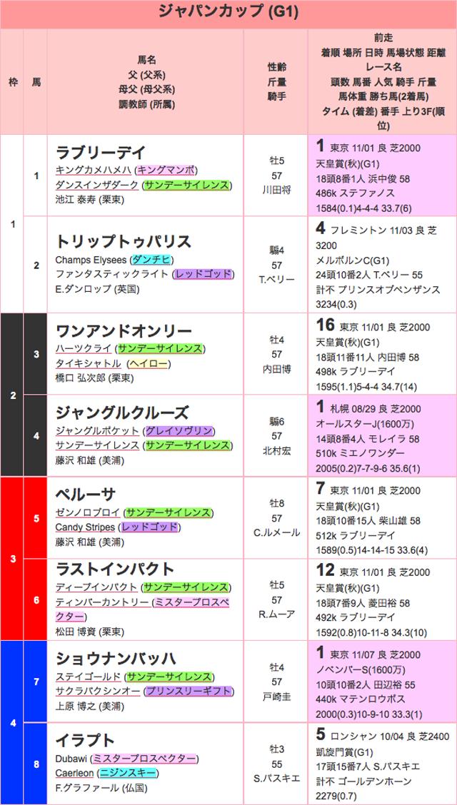 ジャパンカップ2015出馬表01