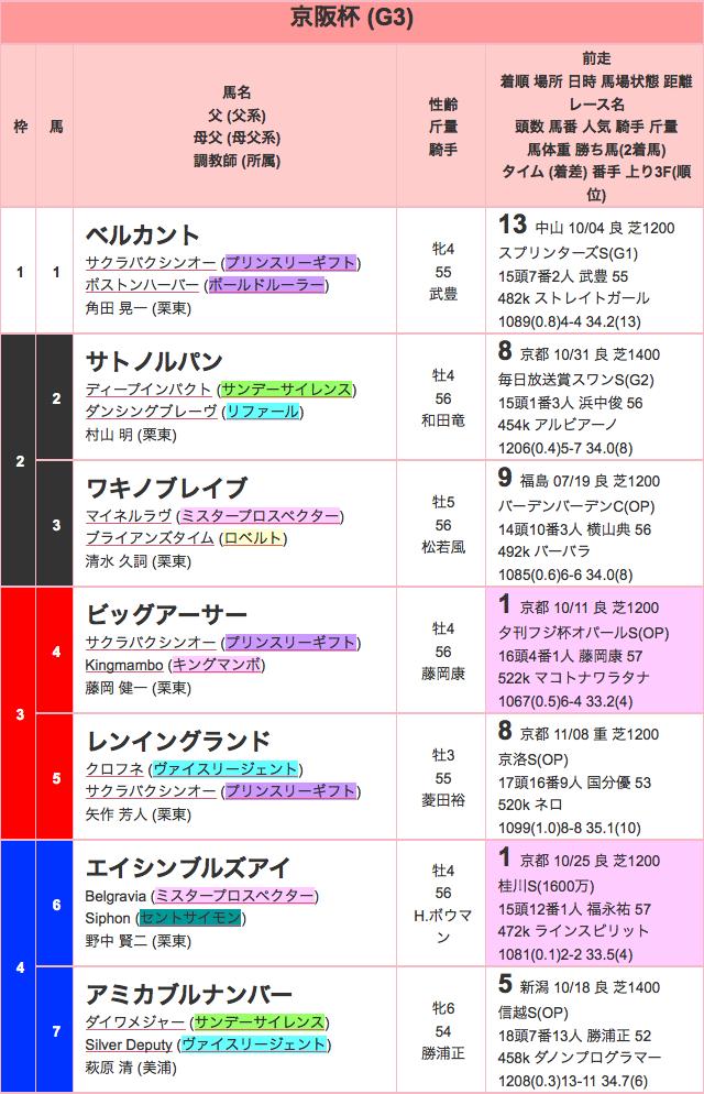 京阪杯2015出馬表01