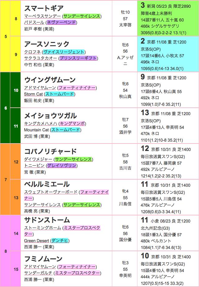 京阪杯2015出馬表02