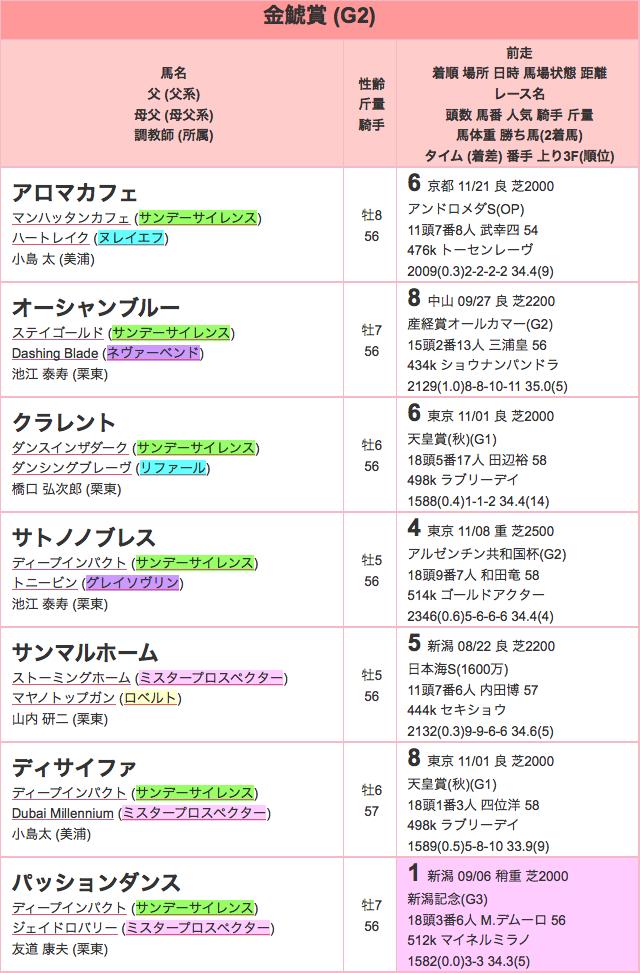 金鯱賞2015登録01