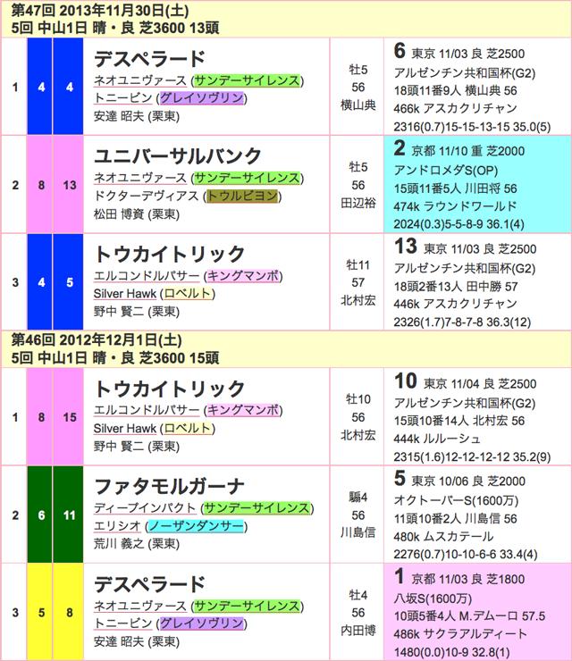 ステイヤーズS2015過去02