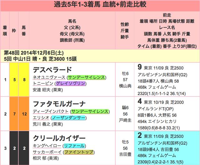 ステイヤーズS2015過去01