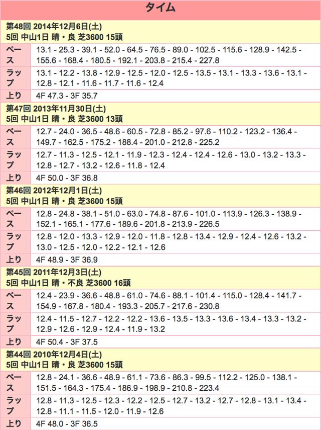 ステイヤーズS2015ラップ