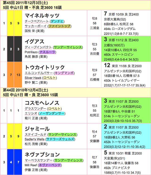 ステイヤーズS2015過去03