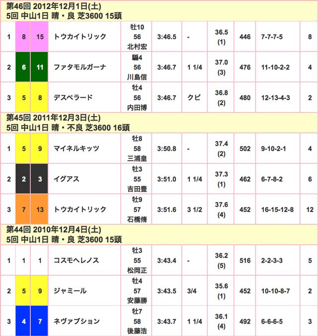 ステイヤーズS2015競走成績02