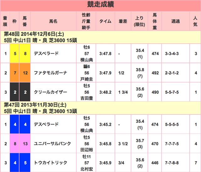 ステイヤーズS2015競走成績01