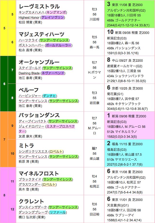 金鯱賞2015出馬表02