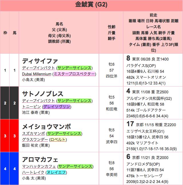 金鯱賞2015出馬表01