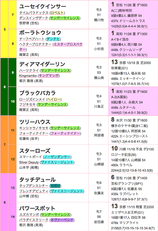クイーン賞2015出馬表02
