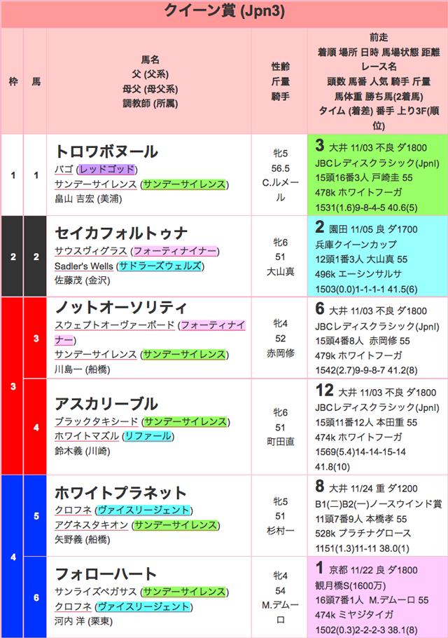 クイーン賞2015出馬表01
