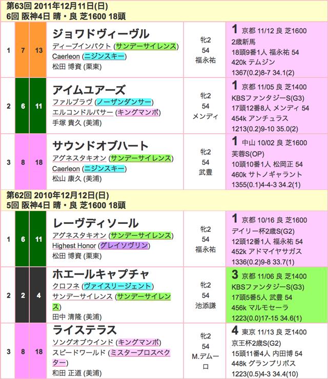 阪神JF2015過去03
