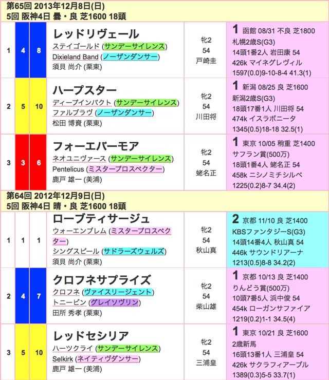阪神JF2015過去02