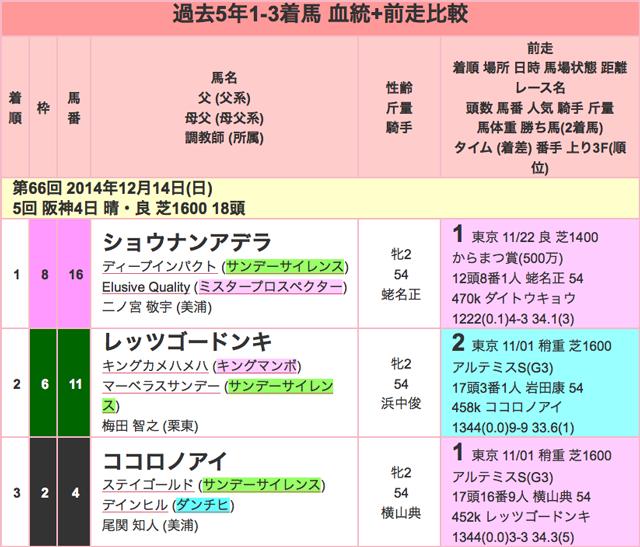 阪神JF2015過去01