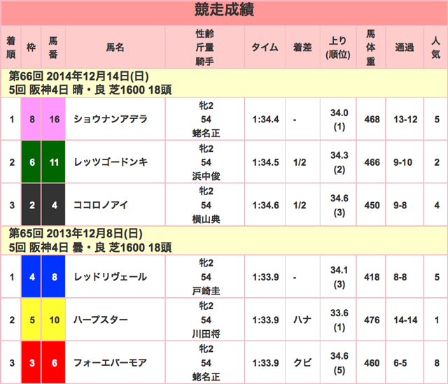 阪神JF2015競走成績01