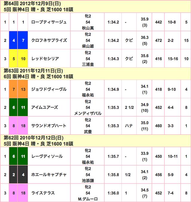 阪神JF2015競走成績02