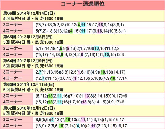 阪神JF2015位置取り