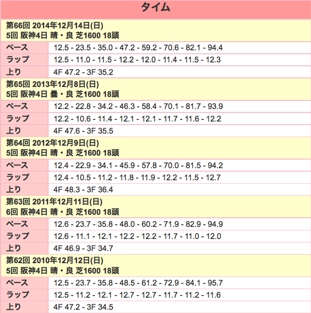 阪神JF2015ラップ